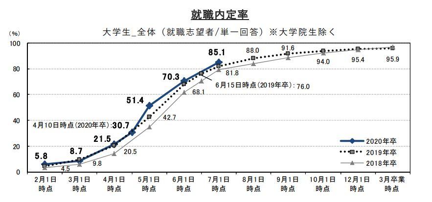 就職内定率(就職みらい研究所)